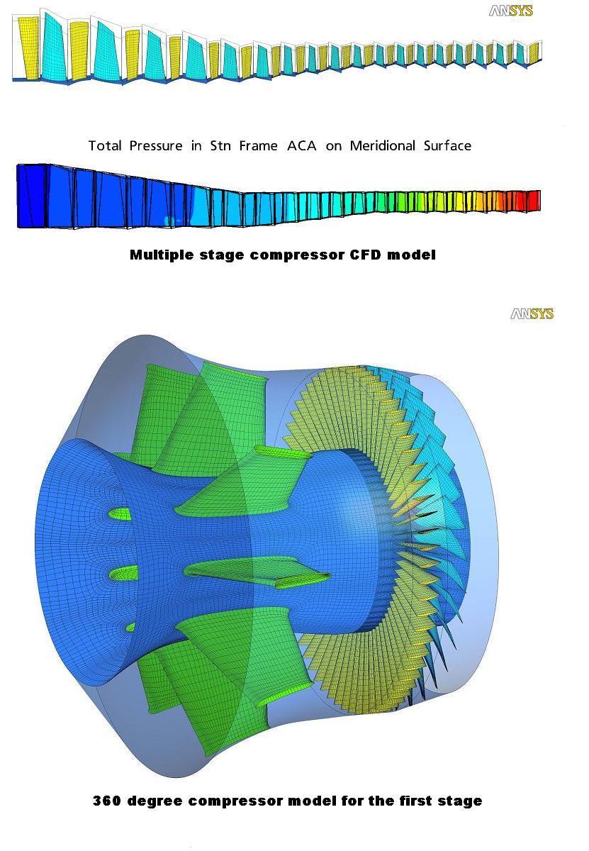 728c4571e50 Multiple-stage compressor fluid dynamics analysis.